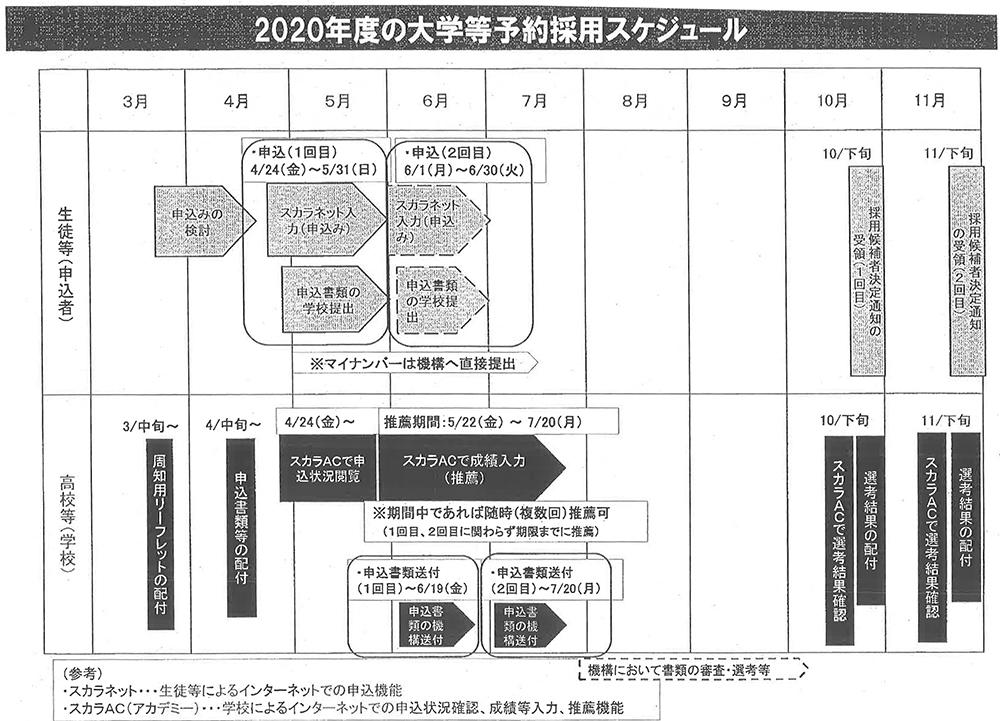 日本 学生 支援 機構 給付 奨学 金