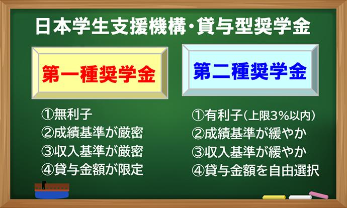 日本 学生 機構