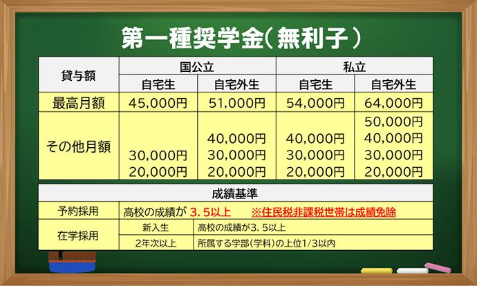 日 振込 奨学 金 日本 学生 支援 機構